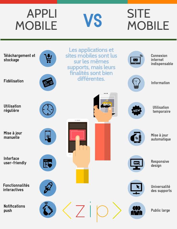 application vs site
