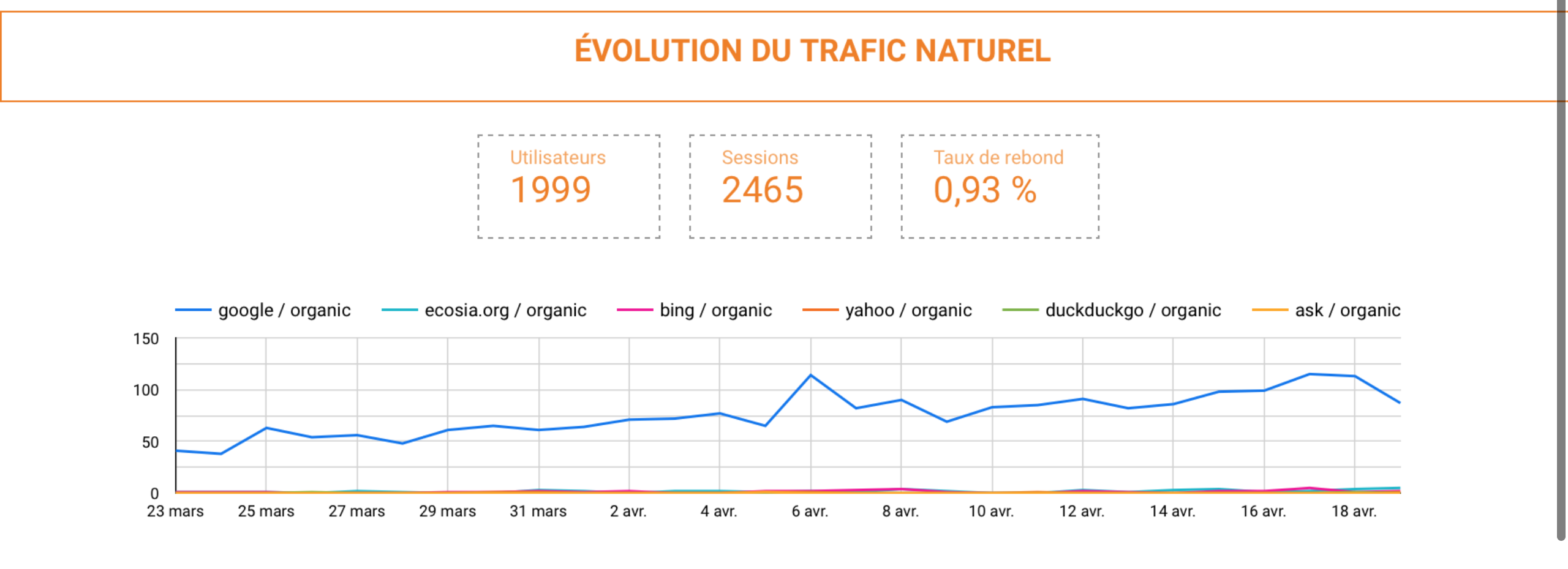 Data-Studio-trafic-naturel