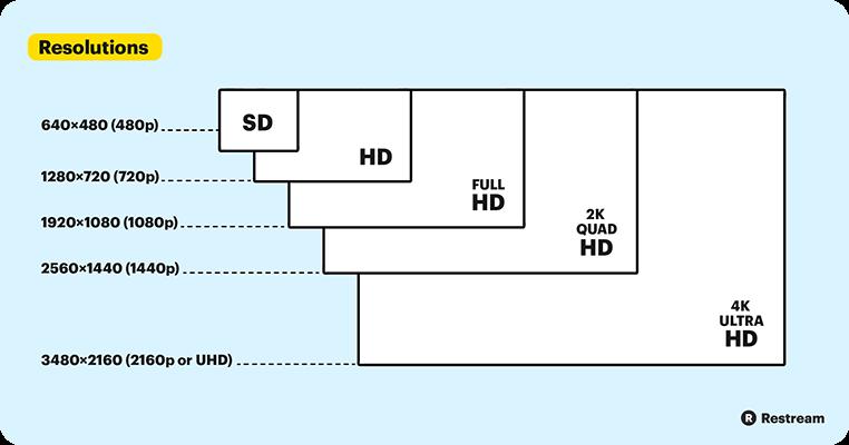 résolutions vidéo infographie